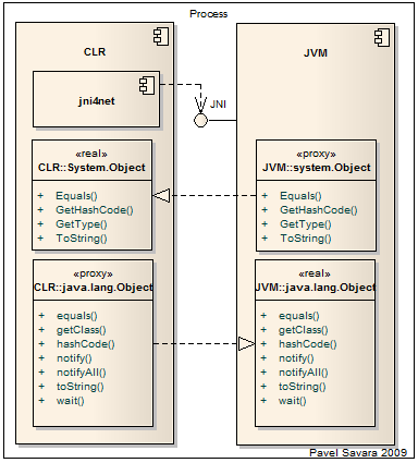 jni4net overview